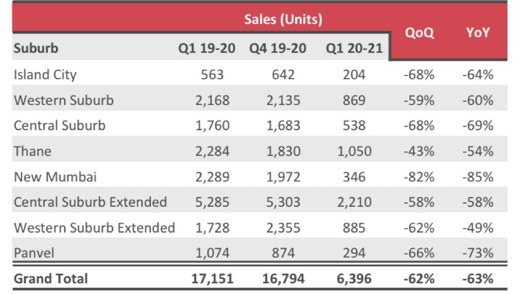 Units sold in MMR in the last few quarters.