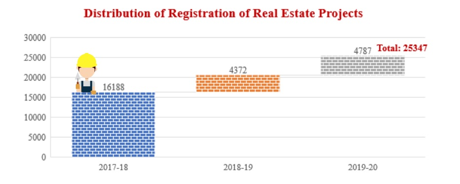 Distribution of Registration of Real Estate Projects