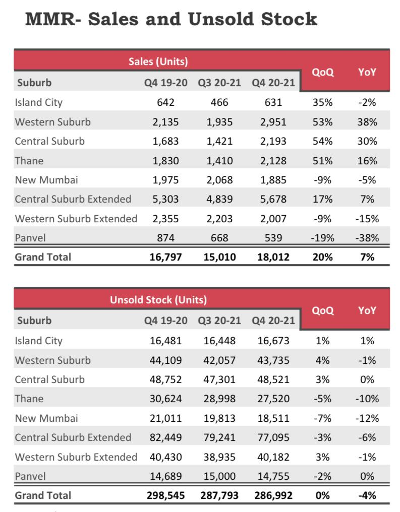 Overall sold and unsold  stocks in MMR
